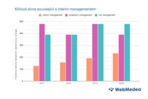 """V Česku roste meziročně o 30 procent zájem o """"interim management"""", potvrdil průzkum internetu"""